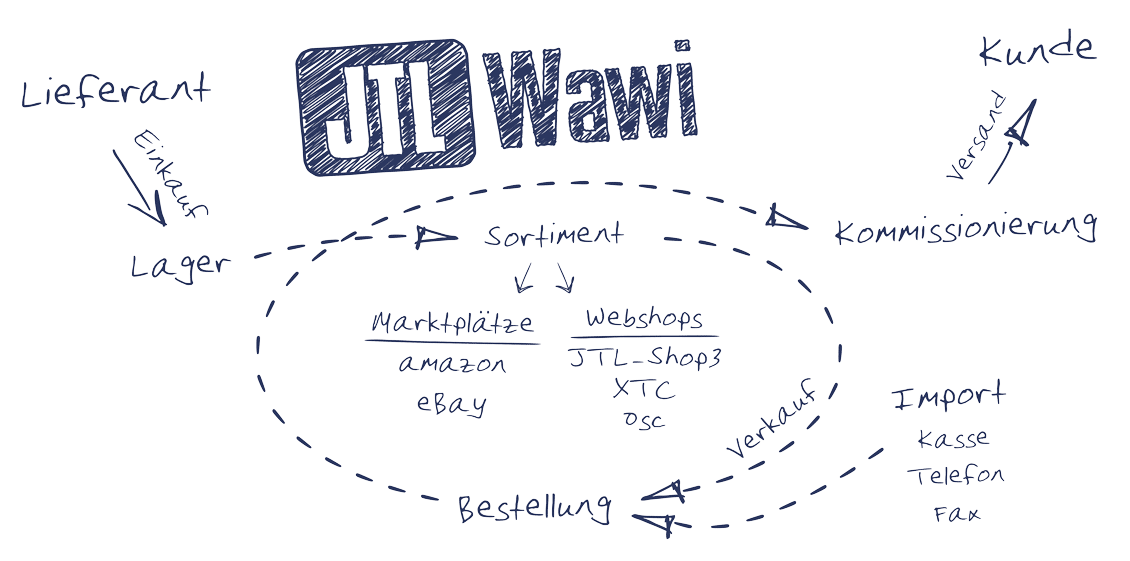 wawi-schaubild