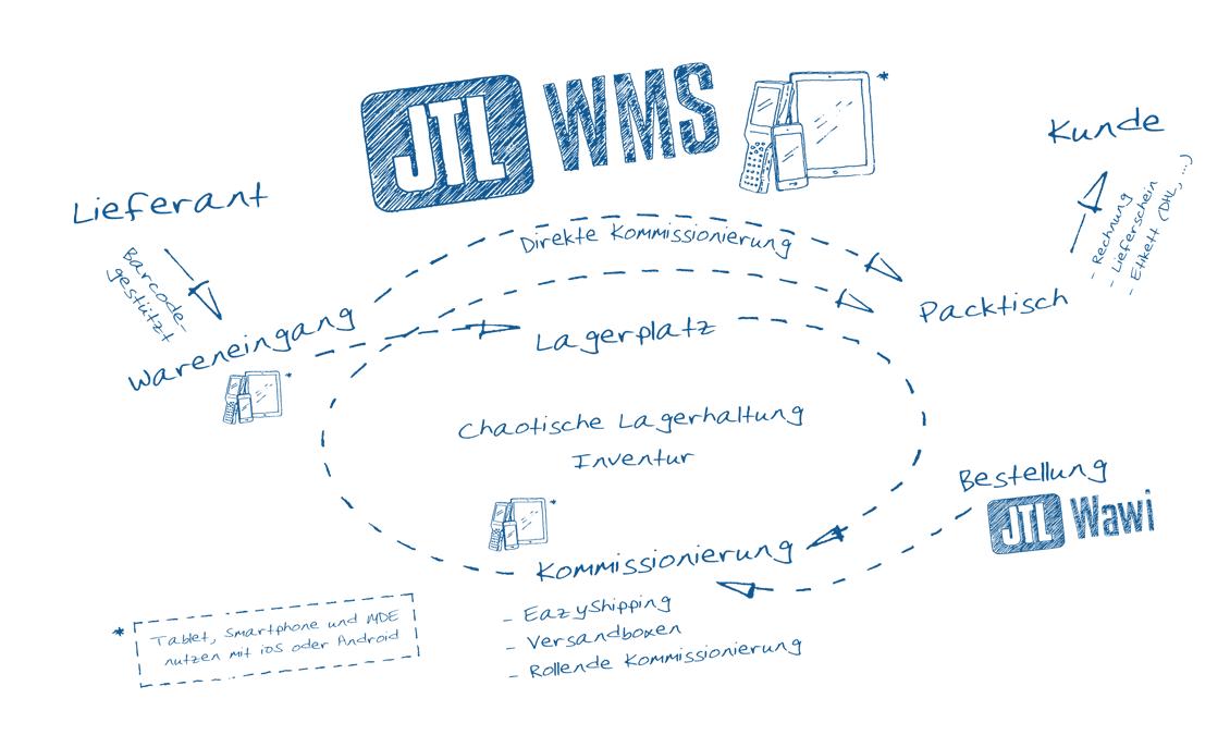 Wabendiagramm JTL-WMS